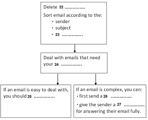 cambridge ielts 7 general training reading test b with answers dealing with emails