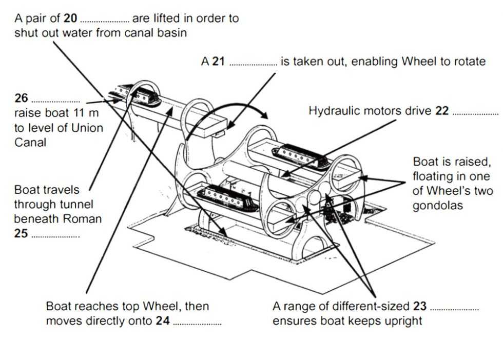 cambridge ielts 11 academic reading test 1 with answers How a boat is lifted on the Falkirk Wheel