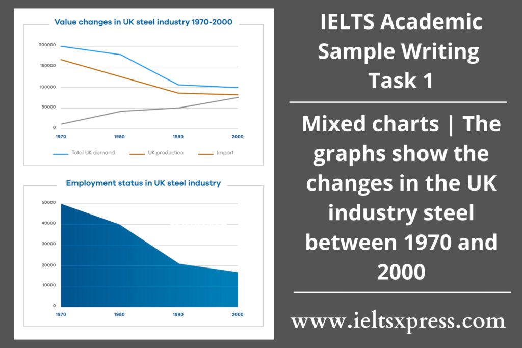 the changes in the UK industry steel between 1970 and 2000