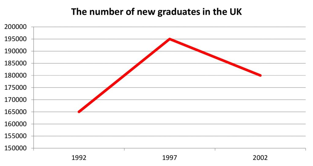 the number of new graduates in uk ielts writing task 1 academic