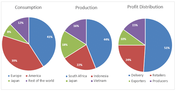 the three pie charts below show the coffee production and consumption ielts academic writing task 1