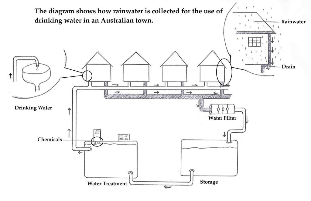 How Rainwater Is Collected for The Use of Drinking Water ielts academic writing task 1