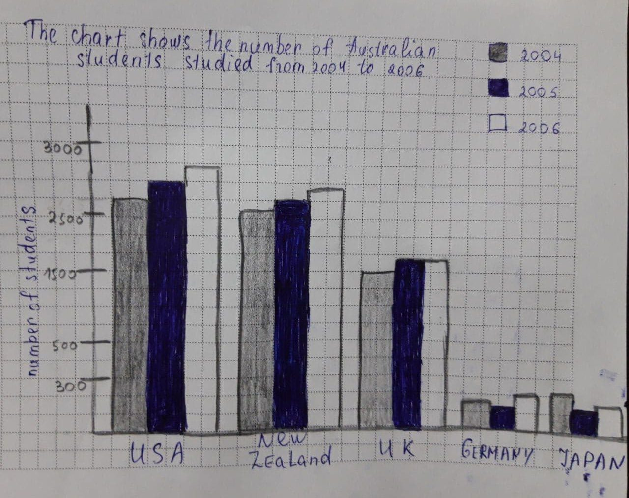 A bar chart shows the number of Australian students studying in five different countries from 2004 to 2006