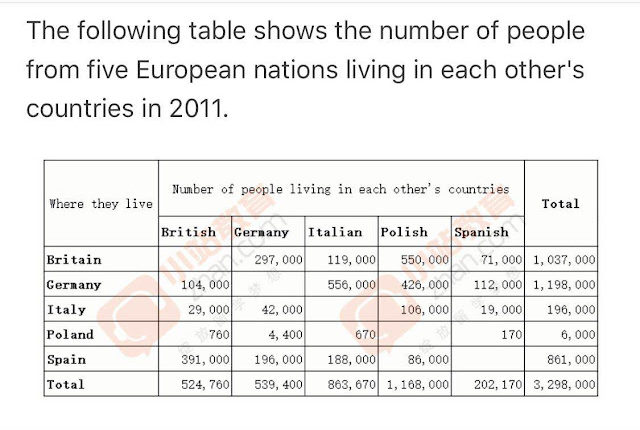 The following table shows the number of people from five European nations living in each other's countries in 2011 ielts writing