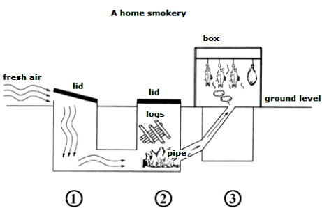 ielts writing task 1 structure of a home smokery ieltsxpress