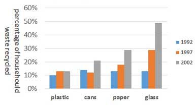 The graph below shows the percentages of different types of household waste recycled in a city between 1992 and 2002.