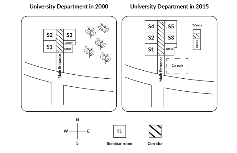 The maps below show changes to the ground floor plan of a university department in 2000 and 2015 ielts writing task 1