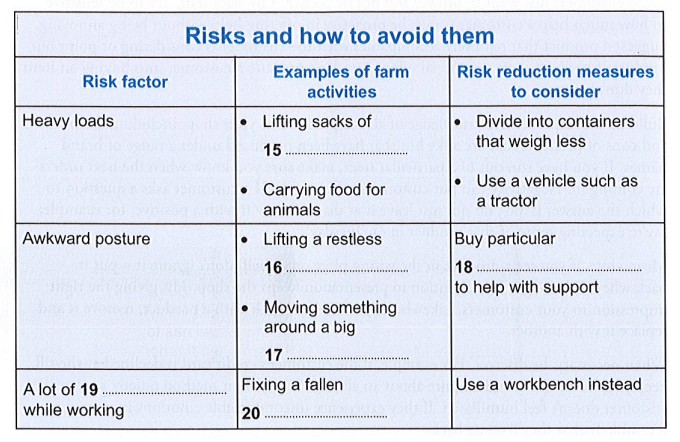 risks and how to avoid them ielts general reading 1